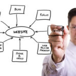 contenu pour un site professionnel